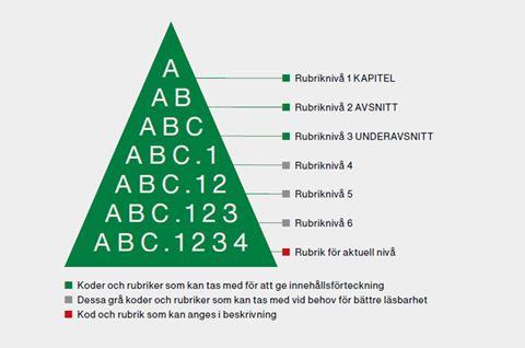 Pyramidregeln AMA