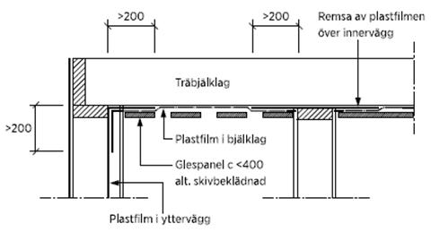 Figur AMA JSF.52/1. (Figuren visar hur fuktskydd av plastfilm ska monteras under träbjälklag.)